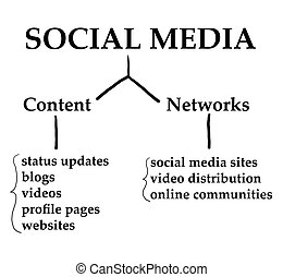 Social Media Chart - Chart demonstrating how Social Media...