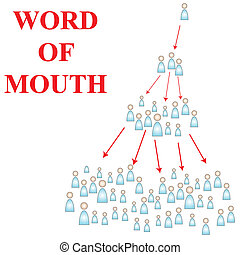 Word of Mouth advertising is the best way to capture new...