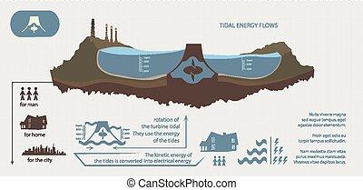 Renewable energy from tidal energy infographics - Renewable...