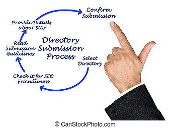 diagrama, processo, diretório, submissão