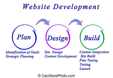 Workflow for Website Development