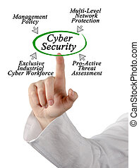 Diagram of Cyber Security