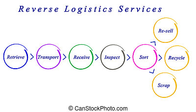Diagram of Reverse Logistics Services