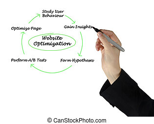 Diagram of Website Optimization
