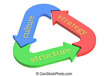 Strategy Culture Structure business diagram, 3D rendering