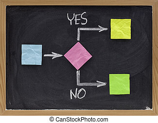 yes or no - decision making concept - decision making...