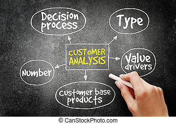 Customer analysis mind map, business concept