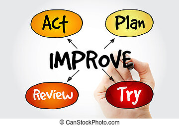 Hand writing Continuous improvement process, strategy mind...