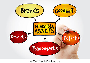 Hand writing Intangible assets types with marker, business...