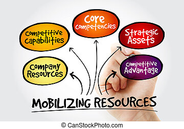 Hand writing Mobilizing resources for competitive advantage,...