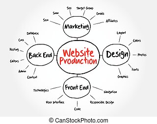 Website production mind map flowchart business concept for...