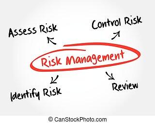 Risk management mind map flowchart business concept for...