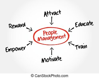 People Management mind map flowchart business concept for...