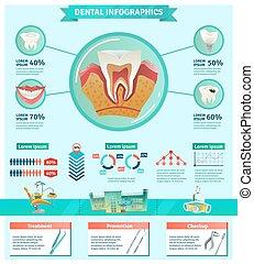 checkup, lägenhet, betydelse, tandläkare, infographic, baner...