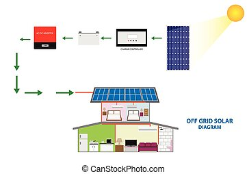 Vector of Solar off grid - Diagram of solar off grid system...