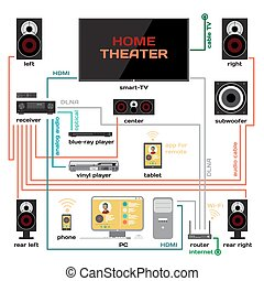 Wiring a home theater and music system vector flat design....