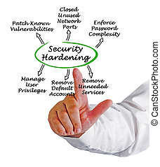 Diagram of Security Hardening