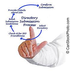 diagrama, de, diretório, submissão, processo,