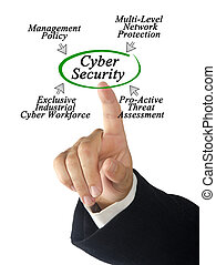 diagram, Veiligheid,  Cyber