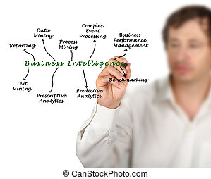 Diagram of business intelligence