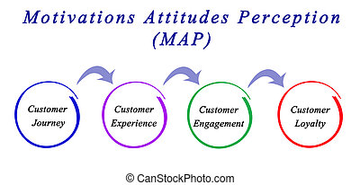 Motivations Attitudes Perception (MAP)