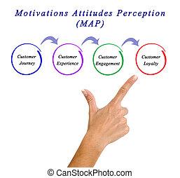 Motivations, atitudes, percepção, (MAP),