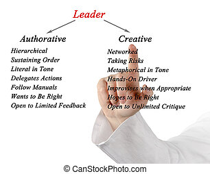 Comparison of authorative  and creative leaders