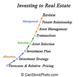 Investing to real estate