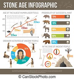 Stone Age Infographic - Infographic ancient people life...