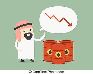 Oil price drops