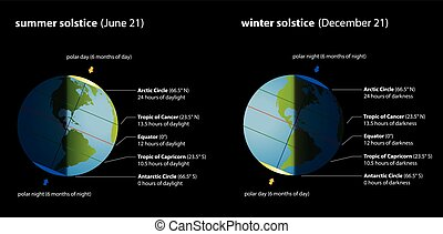 Summer Winter Solstice Chart - Summer and winter solstice...