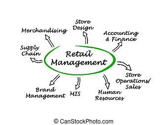 Diagram of Retail Management