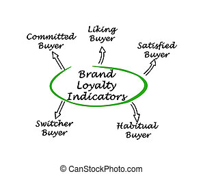 Brand Loyalty Indicators