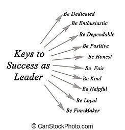 Keys to Success as Leader