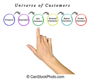 Diagram of Universe of Customers