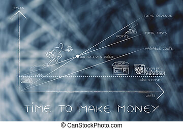 break-even point graph & CEO climbing results, time to make money