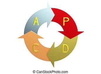 Plan do check act circle