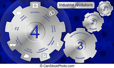 Industrial revolutions one to four illustration with cogs...