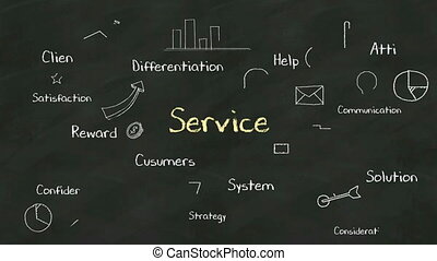 Handwriting concept of Service at chalkboard with various...