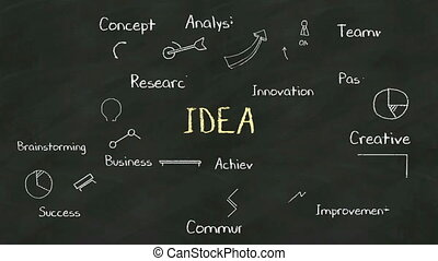 Handwriting concept of 'IDEA' at chalkboard. with various...