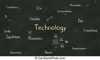 Handwriting concept of Technology at chalkboard with various...