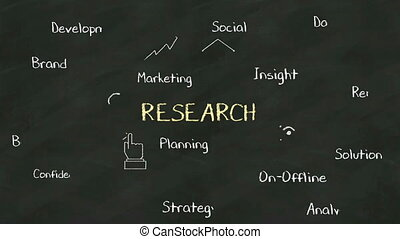 Handwriting concept of RESEARCH at chalkboard with various...