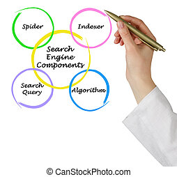 Main Search Engine Component