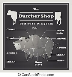 Beef cuts diagram Butcher shop background, vector,...