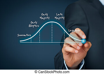 Innovation adoption lifecycle concept. Businessman think...