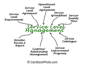 Diagram of Service Level Management