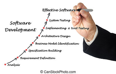 Diagram of Software Development process