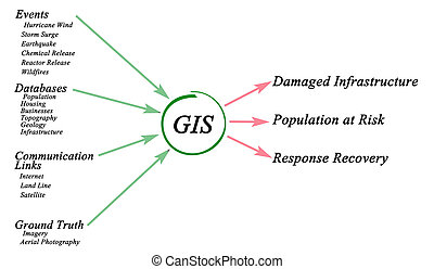 Use of GIS
