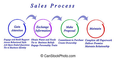 Diagram of sales process