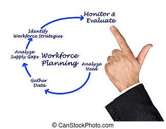 Diagram of Workforce Planning